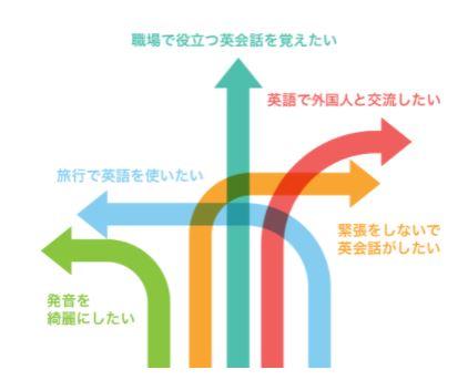 Kimini英会話 目標